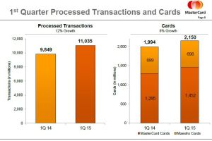 MasterCard's View on Global Payment Trends | Conference